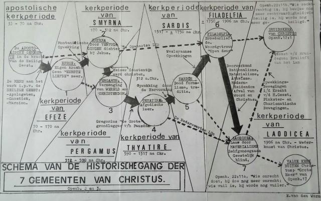 Openbaring, foto schema hoofdstuk 2