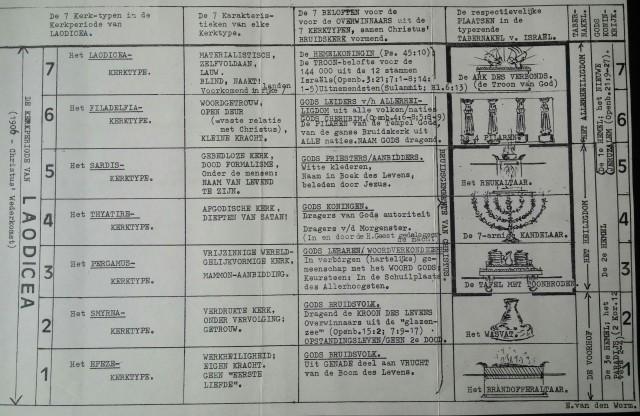 Openbaring, foto schema blz. 30-31