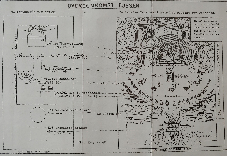 Openbaring, foto schema blz. 42-43