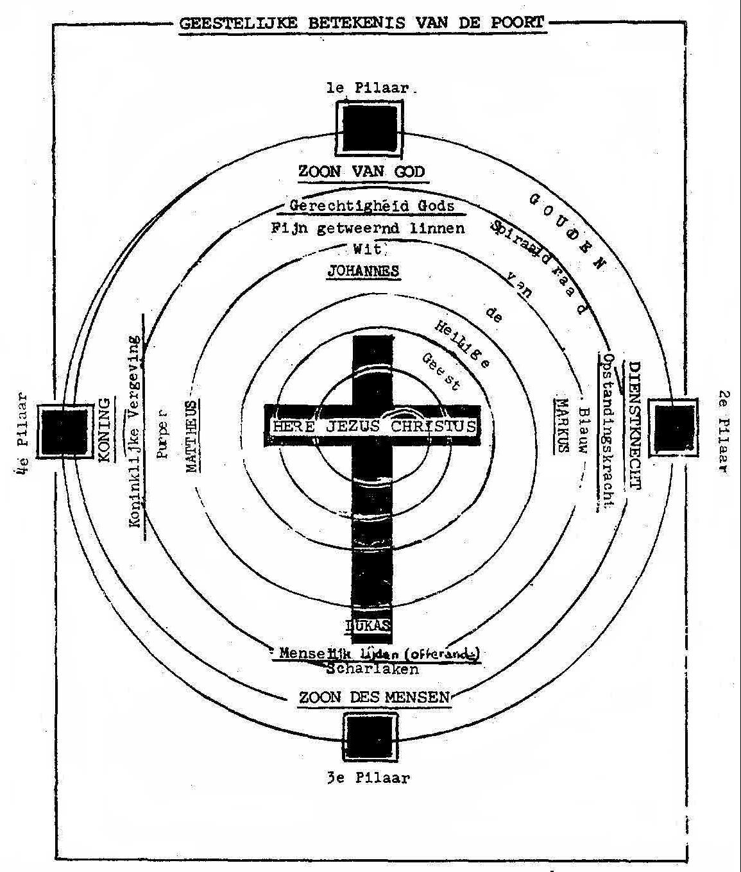 Tabernakel symbolieken blz 15a