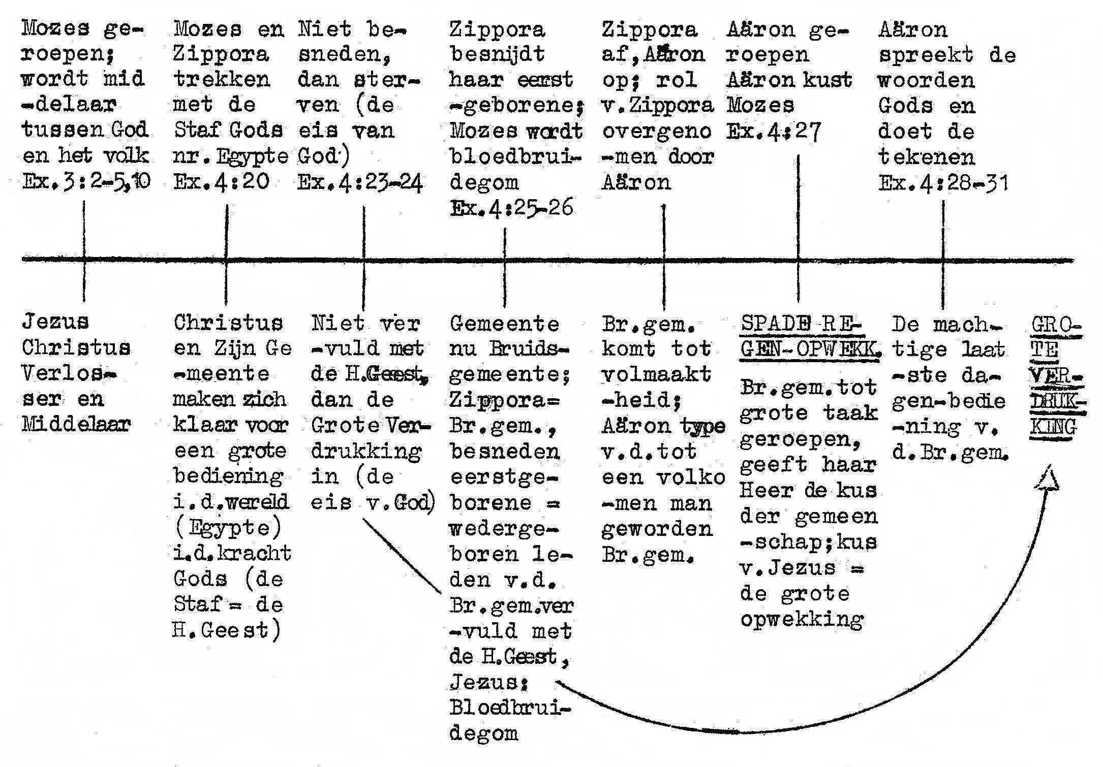 Bloedbruidegom - schema